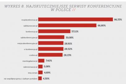 MojeKonferencje.pl rosną w siłę i popularność - Rynek obiektów konferencyjnych w Polsce