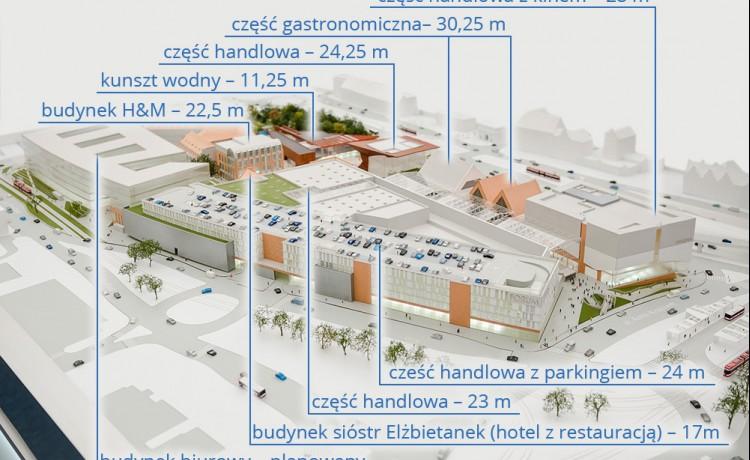 Obiekt w budowie Forum Gdańsk / 3